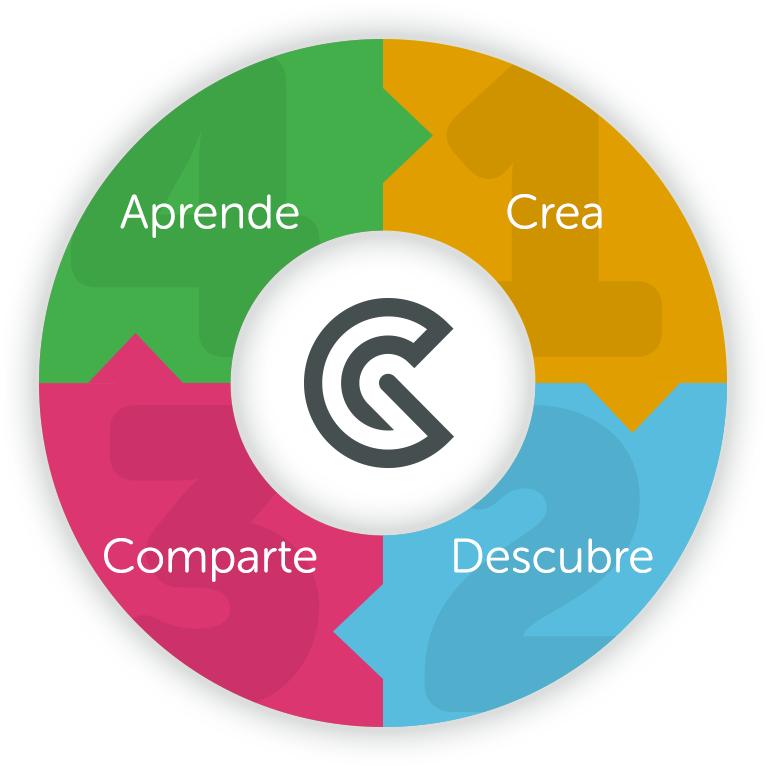 Crea Mapas Mentales Online con GoConqr