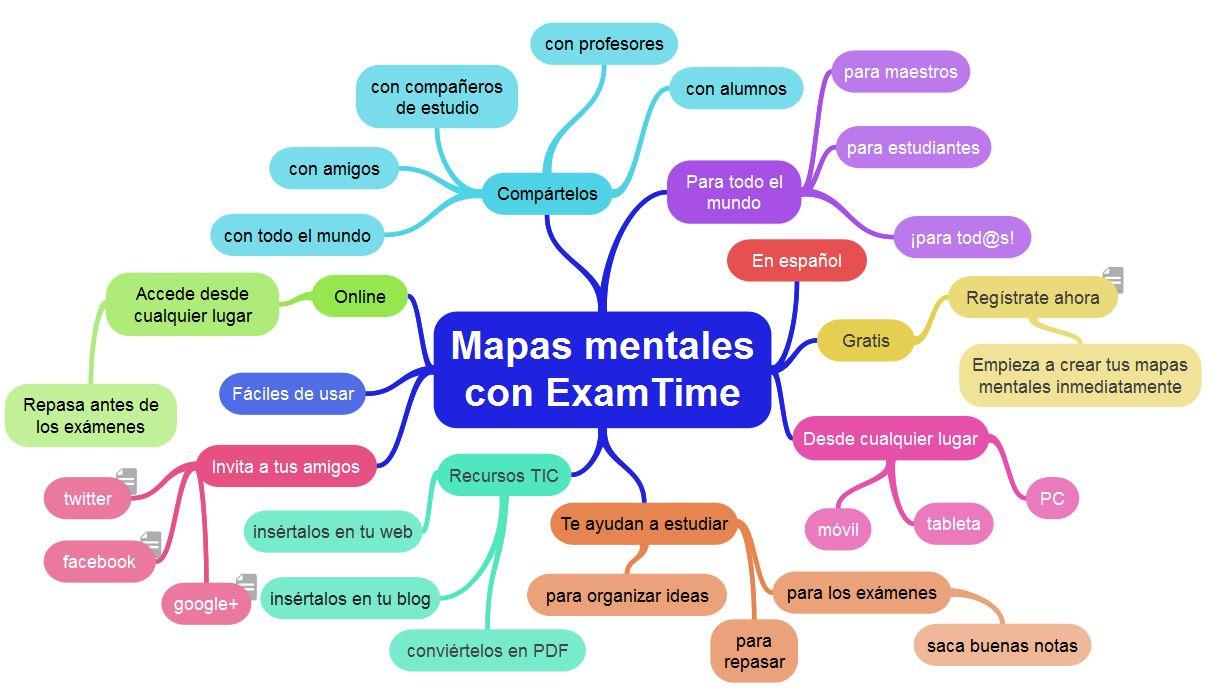 6 Consejos Sobre Cómo Crear Un Mapa Mental Online Con Examtime