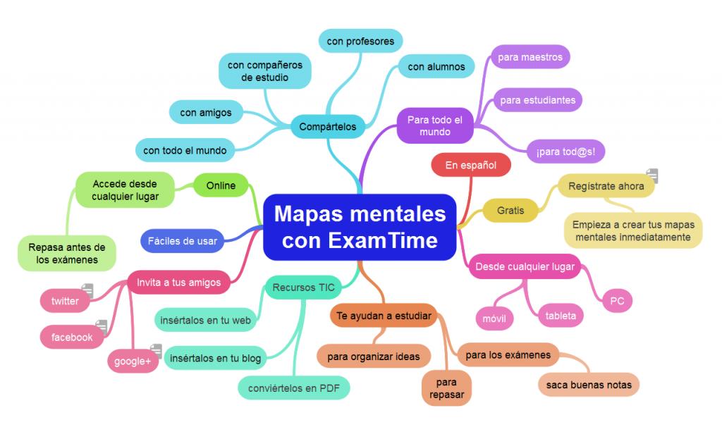 Mapas Mentales Goconqr
