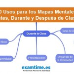 10 Usos para los Mapas Mentales Antes, Durante y Después de Clase