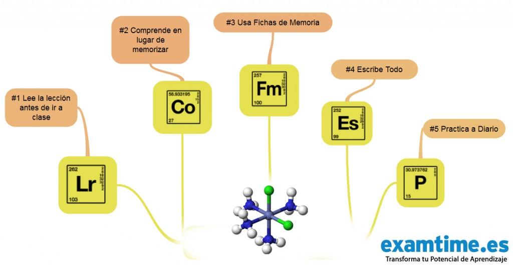 Cmo estudiar qumica los 5 elementos del xito descubre cmo estudiar qumica urtaz Images