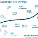 La Evolución del Español