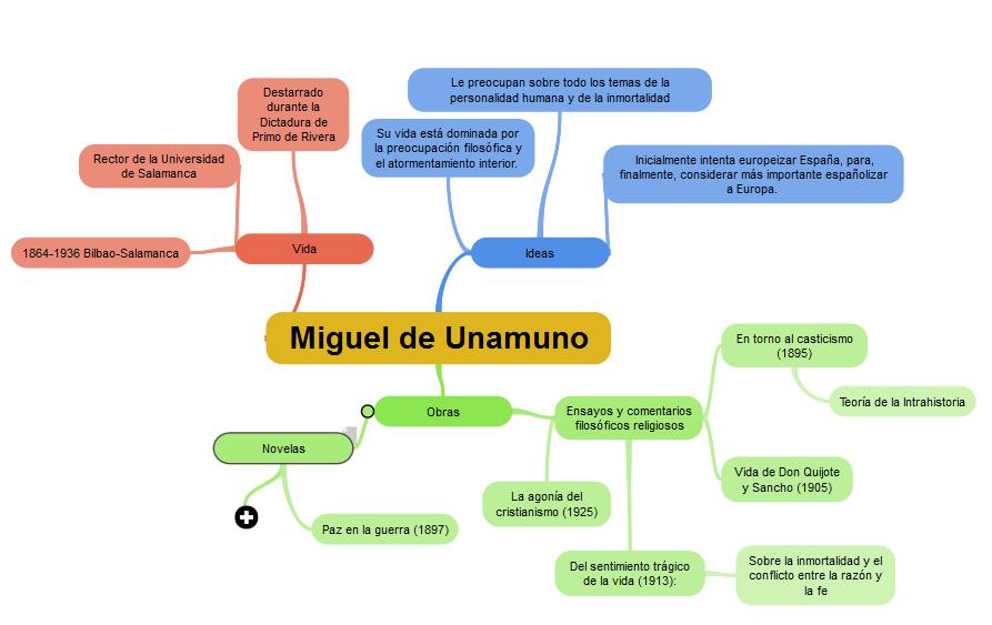 Cómo Hacer un Mapa Mental 3