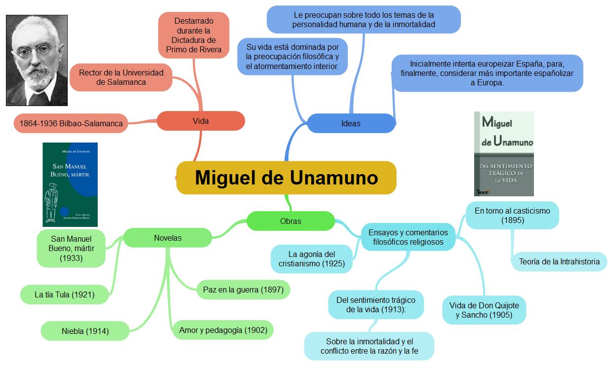 C Mo Hacer Un Mapa Mental Para Conectar Ideas Goconqr