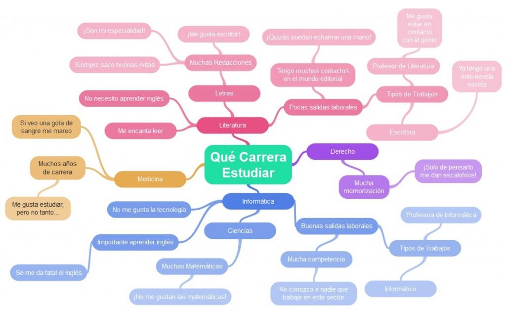 educación del futuro - qué carrera estudiar